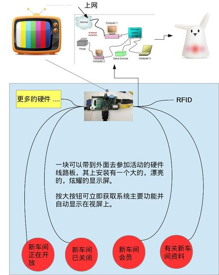 TheSpaceProjectS block diagram - Chinese